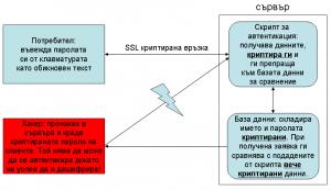 Криптирана база данни