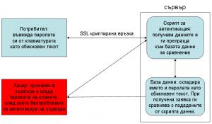 DB, която не използва криптиране на данните