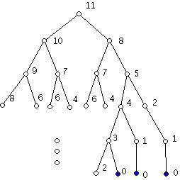 Дърво на решенията