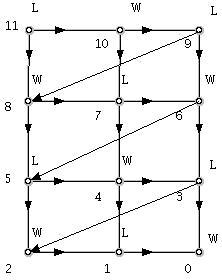 Граф на решенията