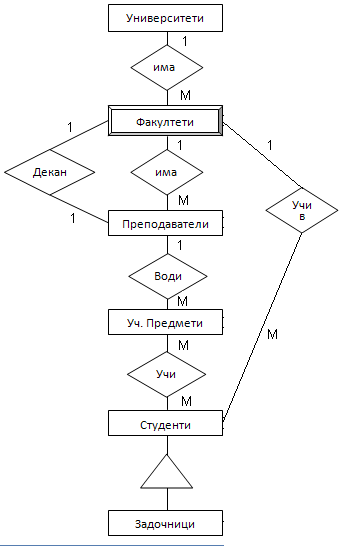 ER диаграма