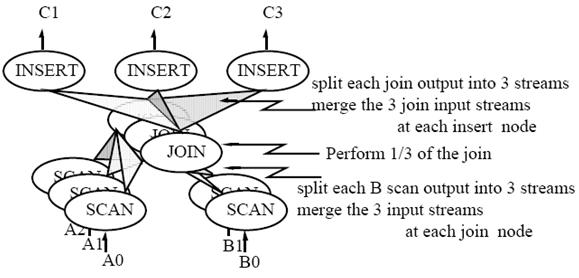 insert-join-scan