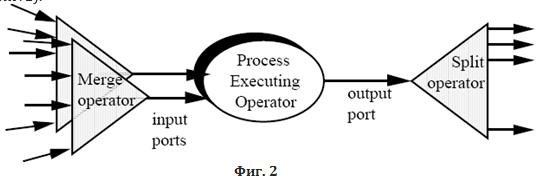 process executing
