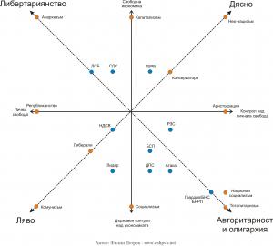 Политическа карта