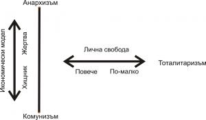 Модели на управление