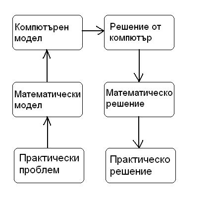 Практика - математика - компютър - решение