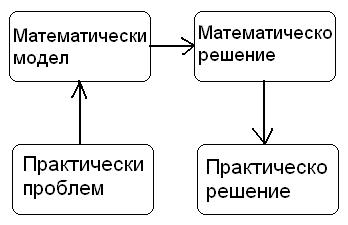 Практика - математика решение