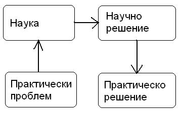 Практика - наука - решение