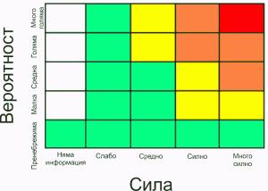 Скала на метеорологичните цветови кодове