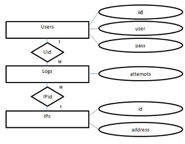 Работен вариант на ER диаграма - 2