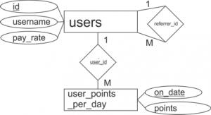 ER диаграма към задача 2