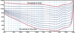 threshold-of-hearing-and-pain