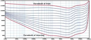 threshold-of-hearing-and-pain