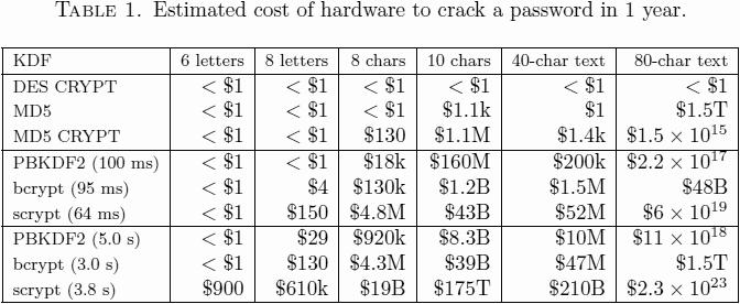 hardware-cost